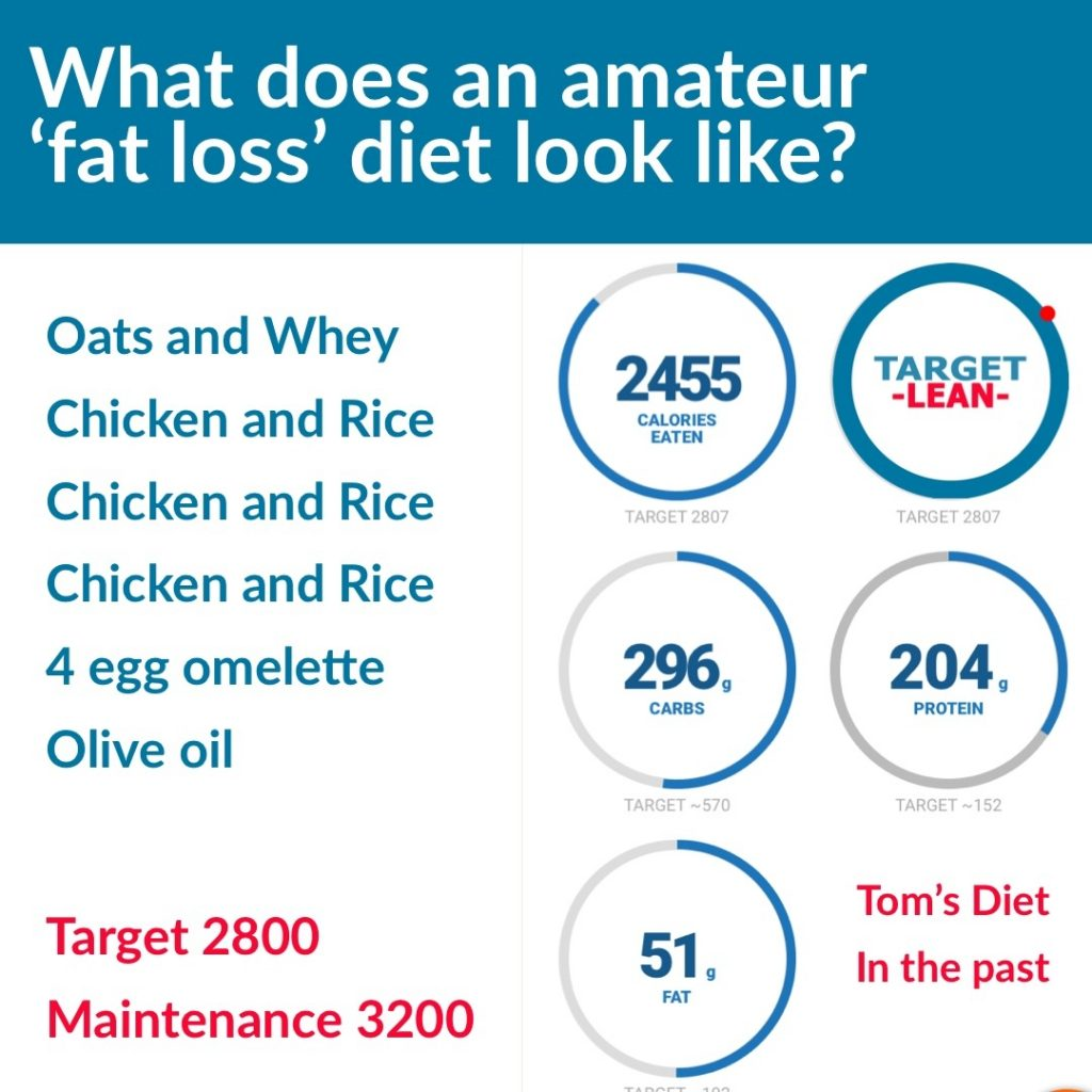 an amateur fat loss diet
