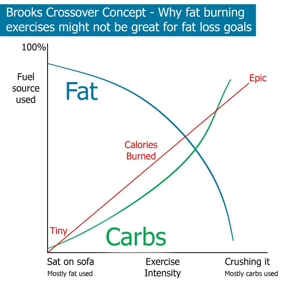 Graph showing brooks crossover concept