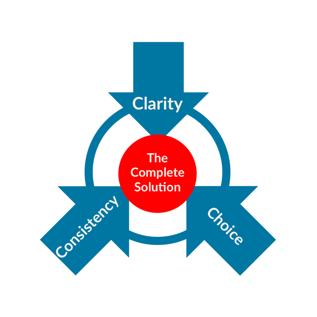 Inforgraphinc showing the 3 elements of the complete solution
