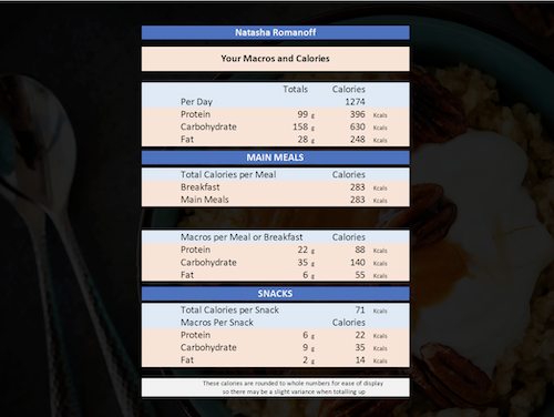 Fat Loss Meal Plan example macros