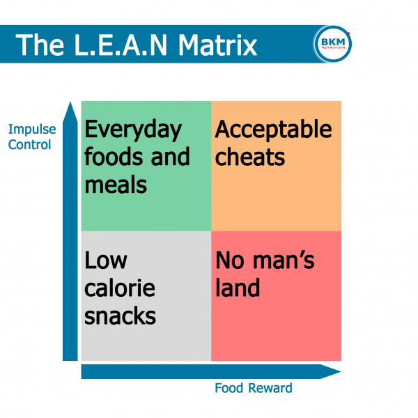 Lean matrix